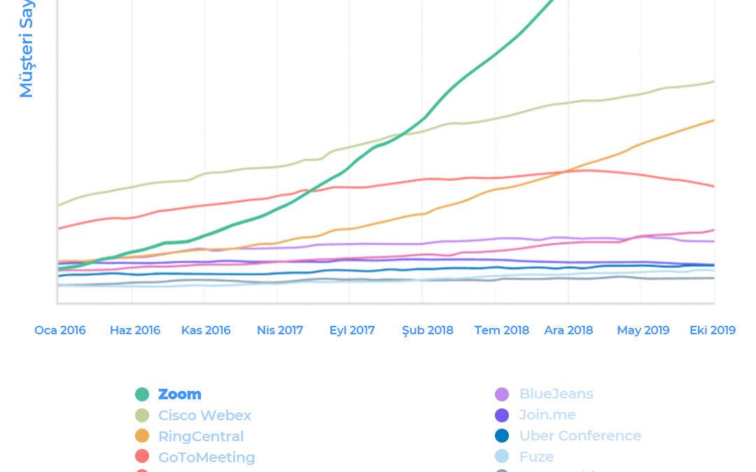 Zoom video konferans sistemi alanında şirketlerin tercihi oldu.